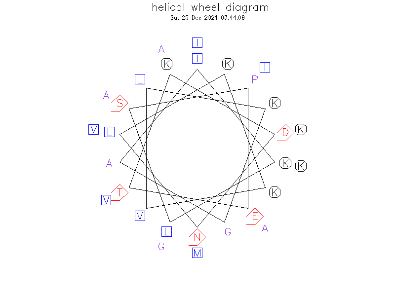 helical wheel diagram
