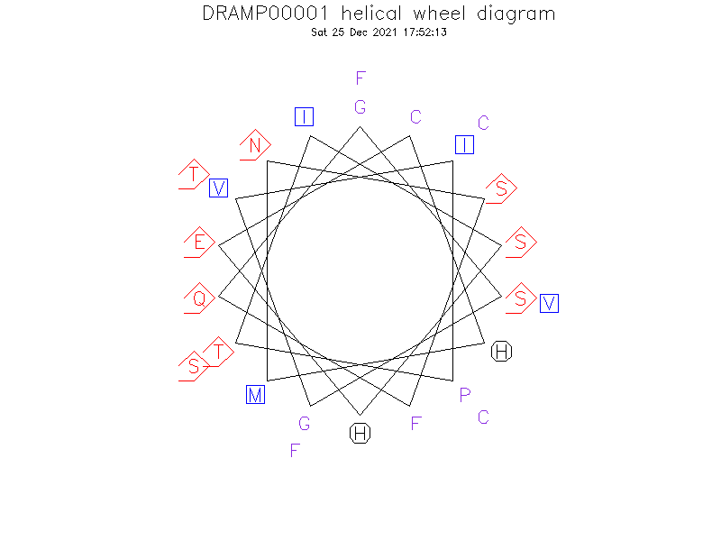 DRAMP00001 helical wheel diagram