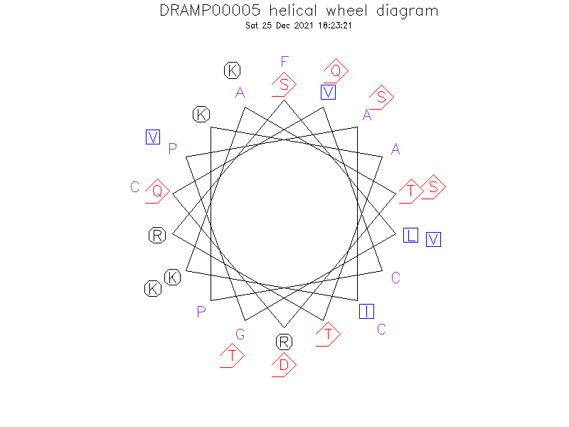 DRAMP00005 helical wheel diagram