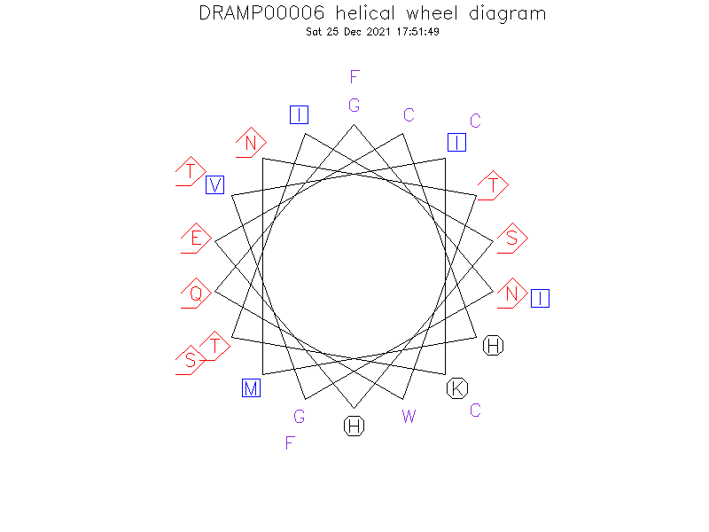 DRAMP00006 helical wheel diagram