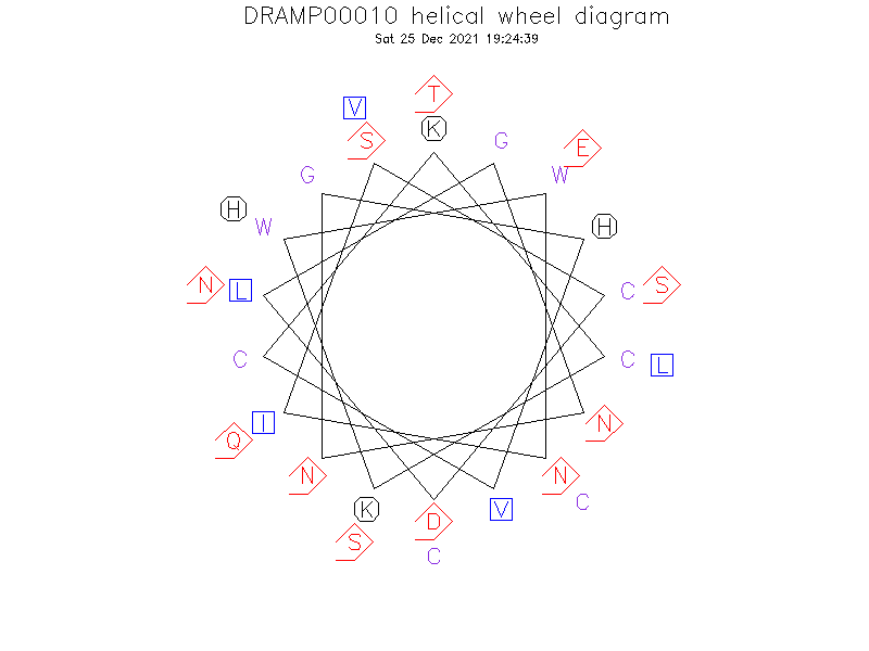 DRAMP00010 helical wheel diagram
