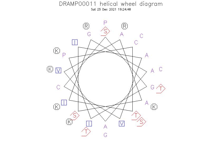 DRAMP00011 helical wheel diagram