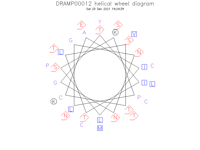 DRAMP00012 helical wheel diagram