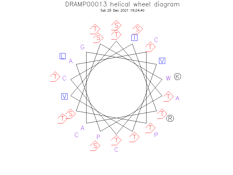 DRAMP00013 helical wheel diagram