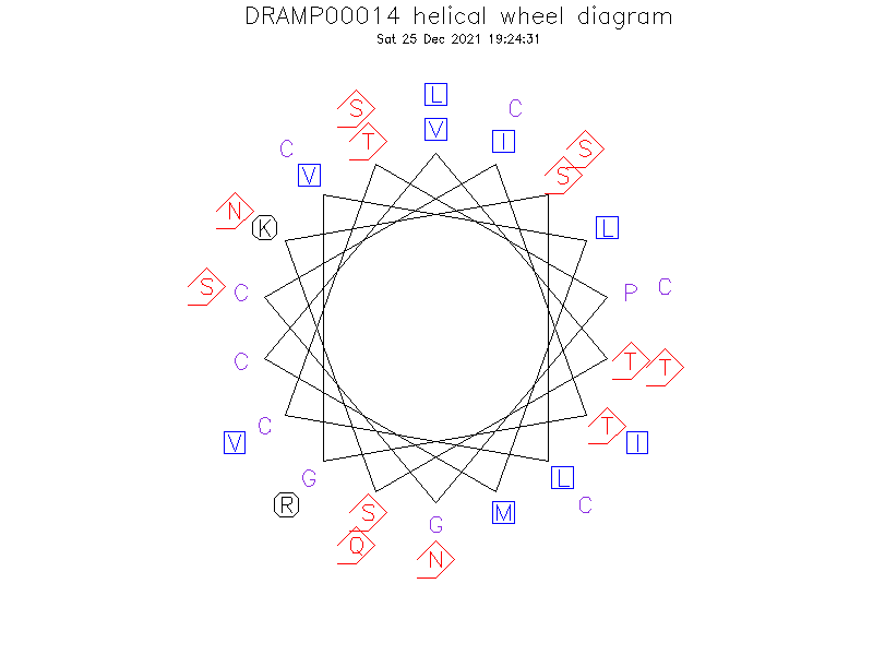 DRAMP00014 helical wheel diagram