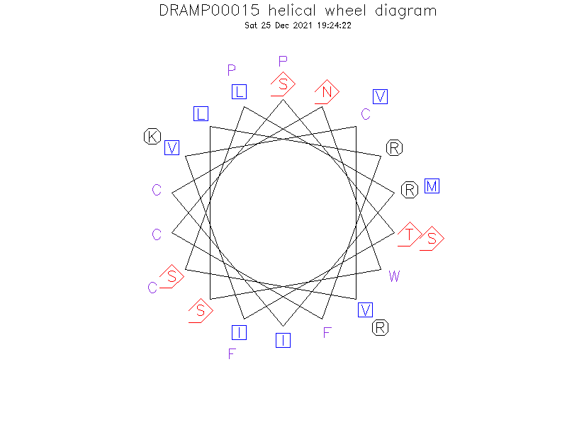 DRAMP00015 helical wheel diagram