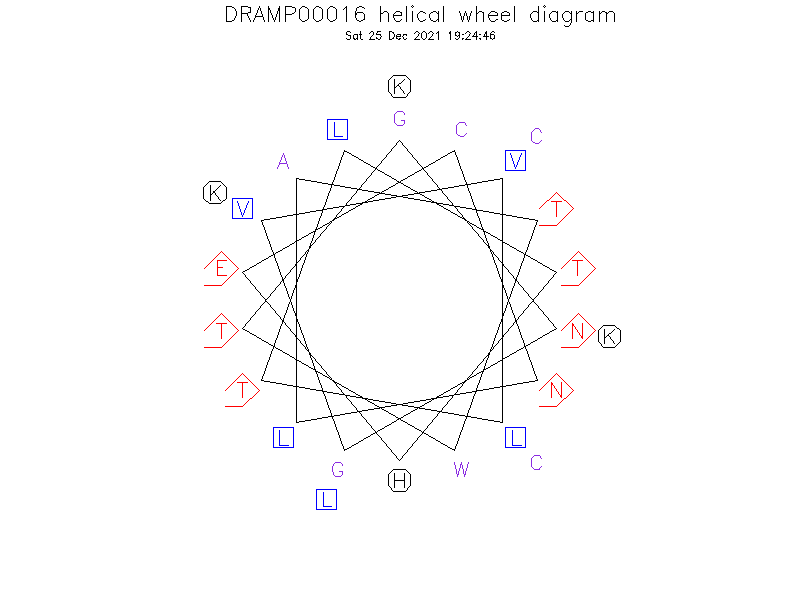 DRAMP00016 helical wheel diagram