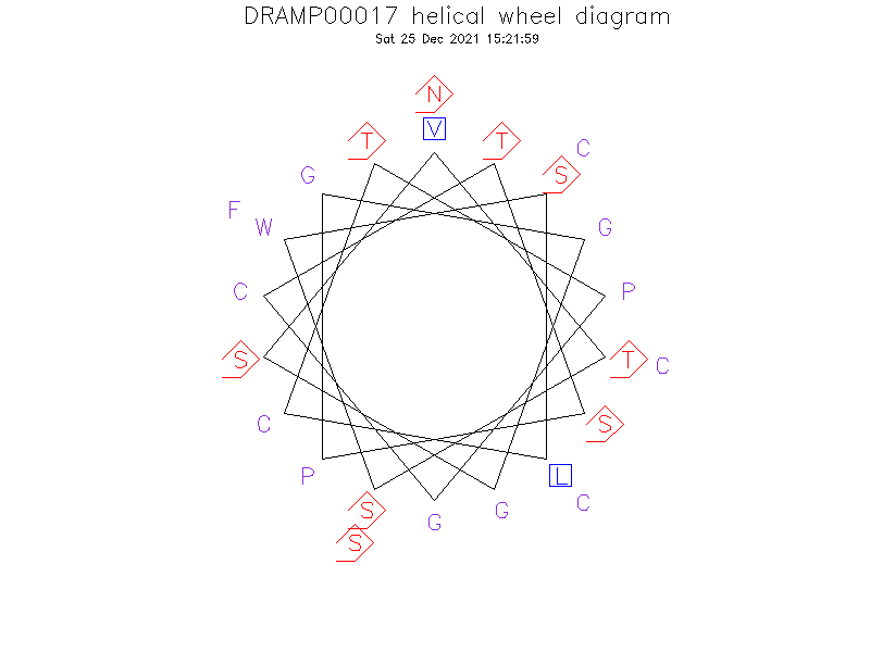 DRAMP00017 helical wheel diagram