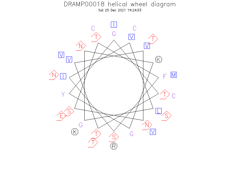 DRAMP00018 helical wheel diagram
