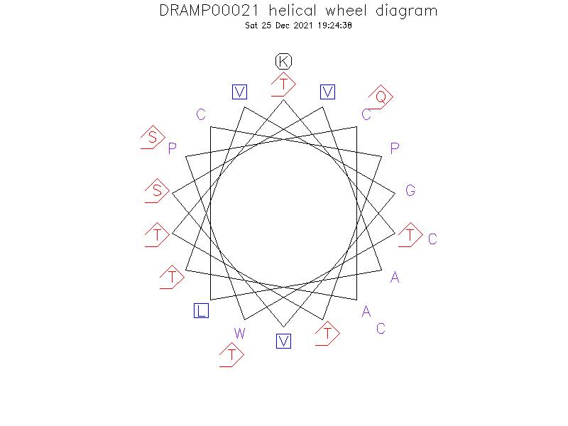 DRAMP00021 helical wheel diagram