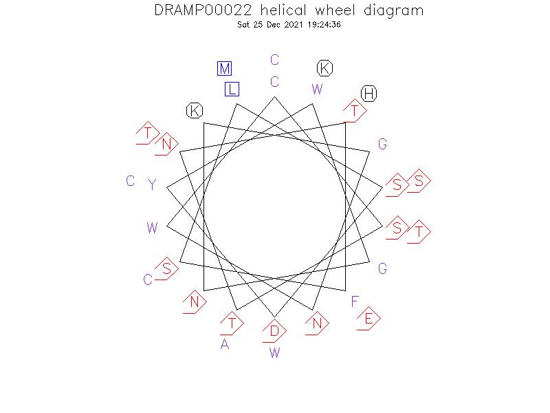DRAMP00022 helical wheel diagram