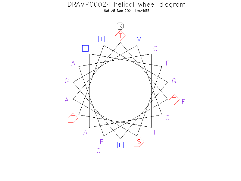 DRAMP00024 helical wheel diagram