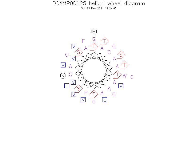 DRAMP00025 helical wheel diagram
