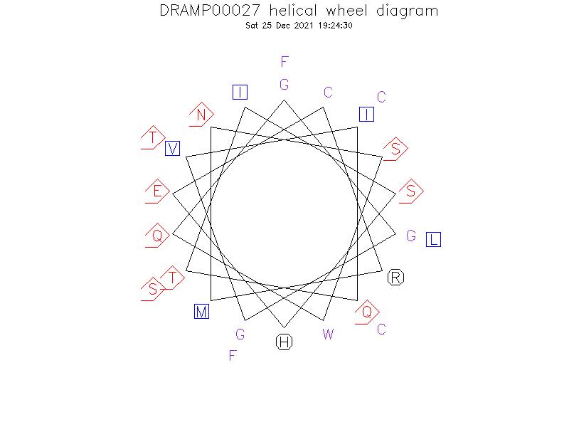 DRAMP00027 helical wheel diagram