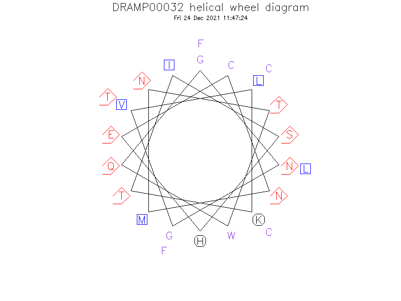 DRAMP00032 helical wheel diagram