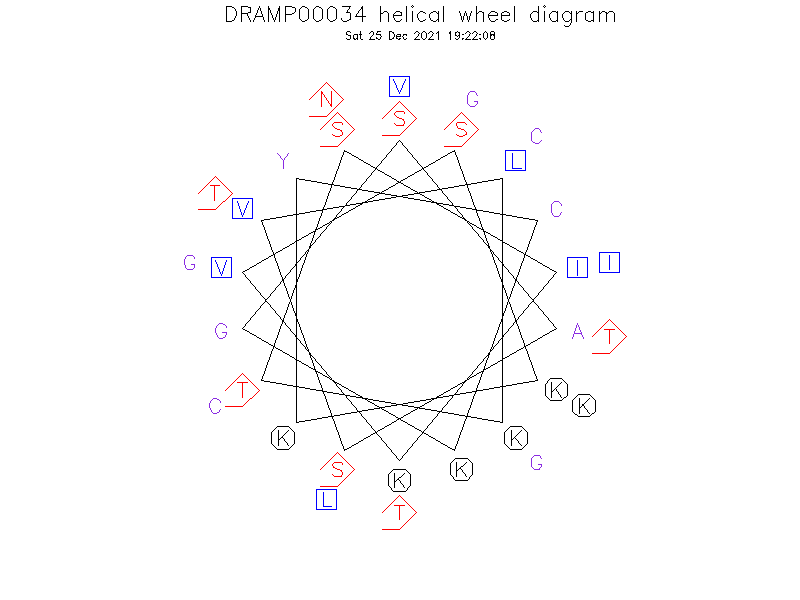 DRAMP00034 helical wheel diagram