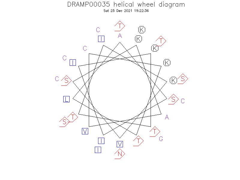 DRAMP00035 helical wheel diagram