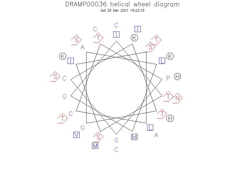 DRAMP00036 helical wheel diagram