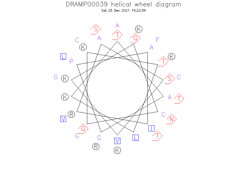 DRAMP00039 helical wheel diagram