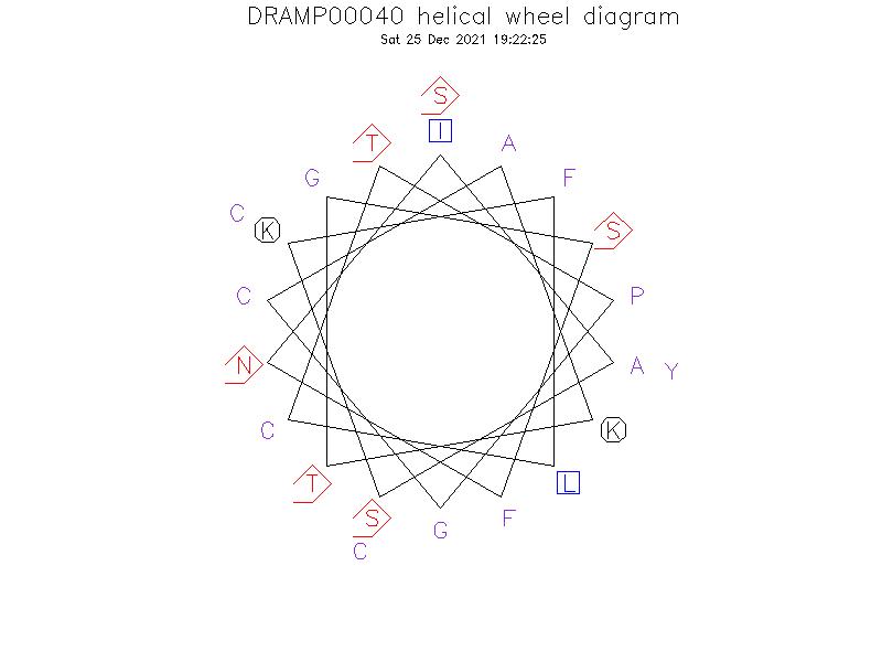 DRAMP00040 helical wheel diagram