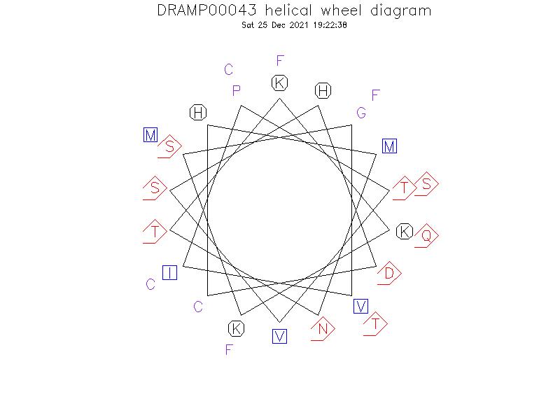 DRAMP00043 helical wheel diagram