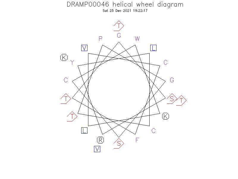 DRAMP00046 helical wheel diagram