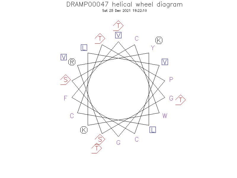 DRAMP00047 helical wheel diagram