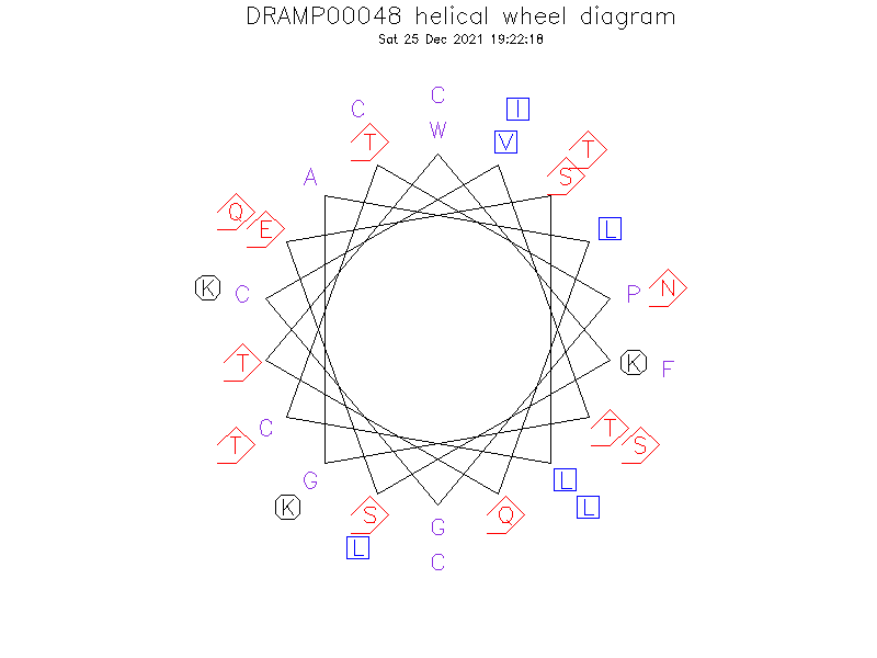 DRAMP00048 helical wheel diagram