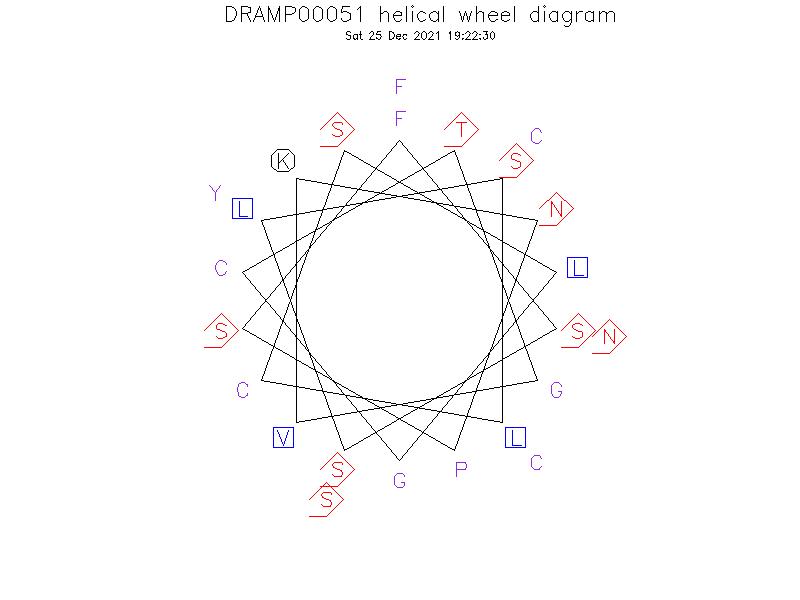 DRAMP00051 helical wheel diagram