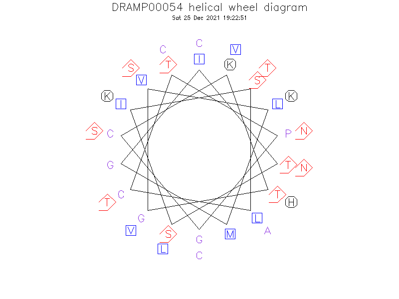 DRAMP00054 helical wheel diagram