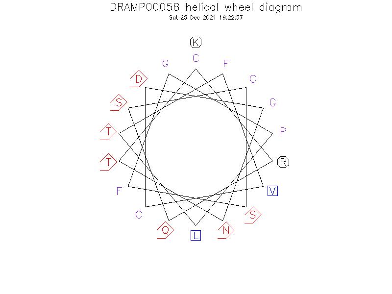 DRAMP00058 helical wheel diagram