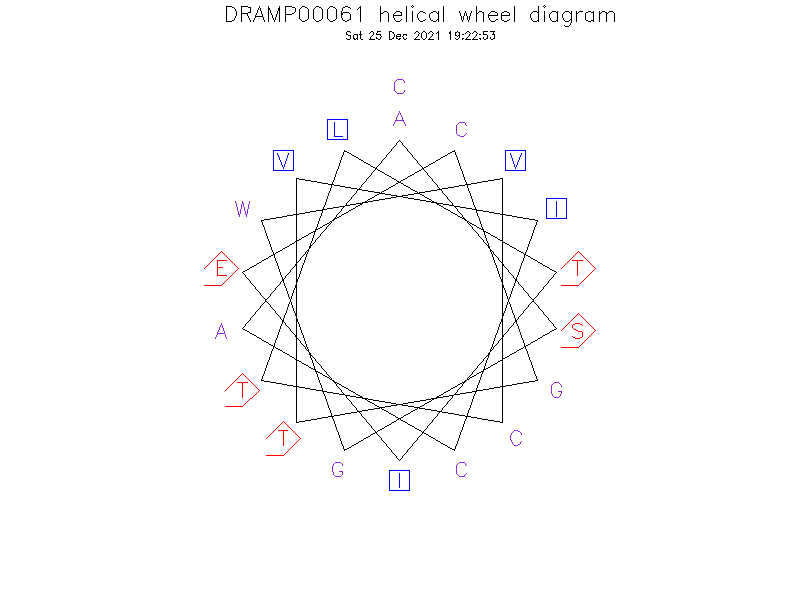 DRAMP00061 helical wheel diagram