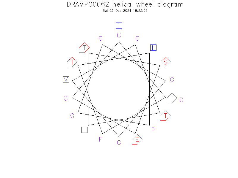 DRAMP00062 helical wheel diagram