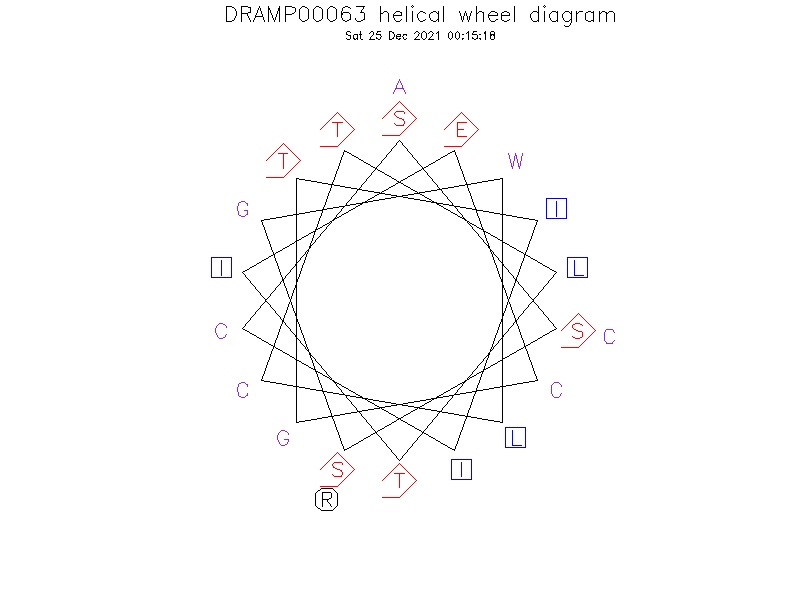 DRAMP00063 helical wheel diagram
