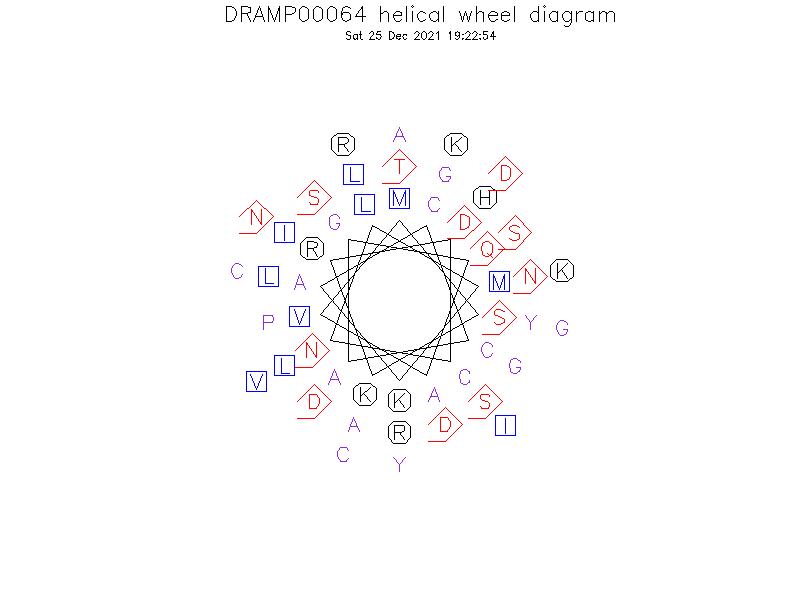 DRAMP00064 helical wheel diagram