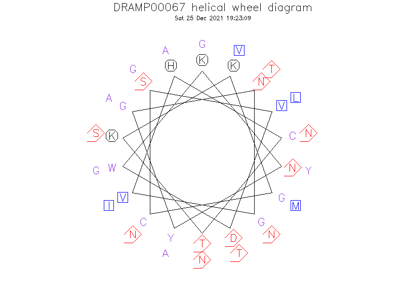 DRAMP00067 helical wheel diagram