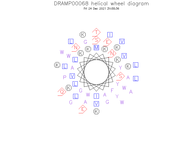 DRAMP00068 helical wheel diagram