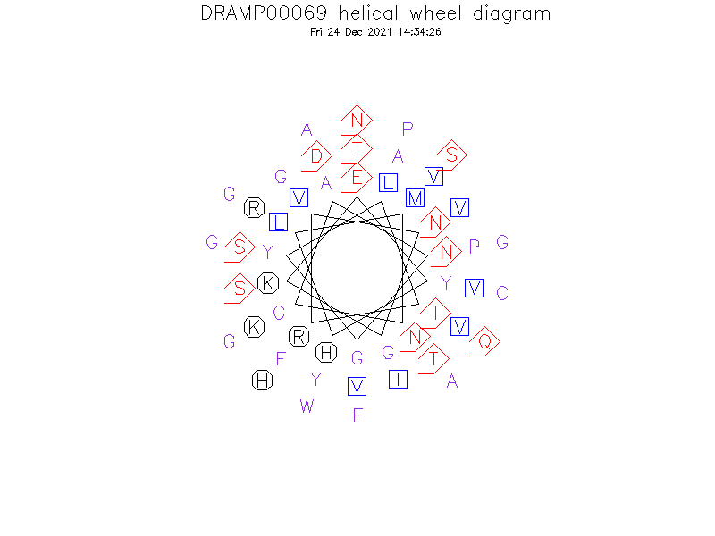 DRAMP00069 helical wheel diagram