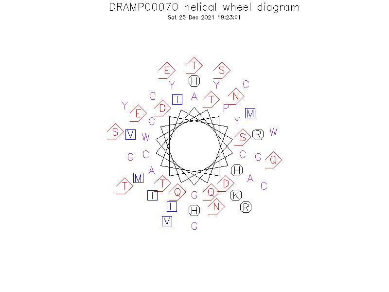 DRAMP00070 helical wheel diagram