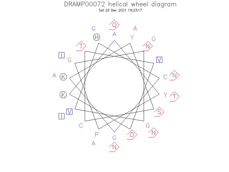 DRAMP00072 helical wheel diagram