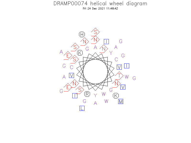 DRAMP00074 helical wheel diagram