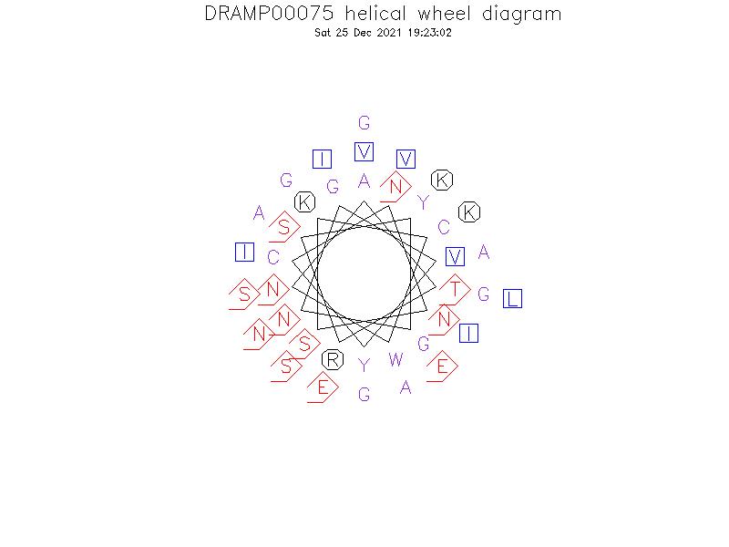 DRAMP00075 helical wheel diagram