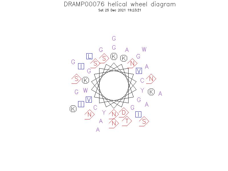 DRAMP00076 helical wheel diagram
