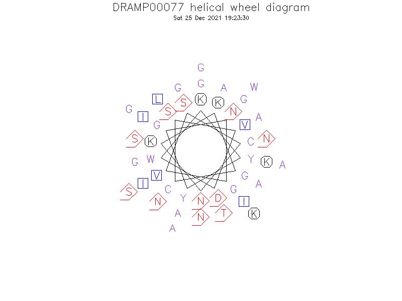 DRAMP00077 helical wheel diagram