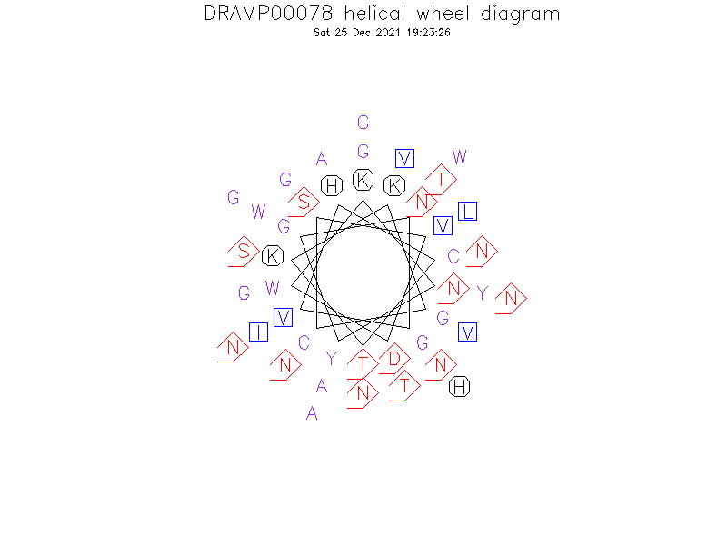 DRAMP00078 helical wheel diagram