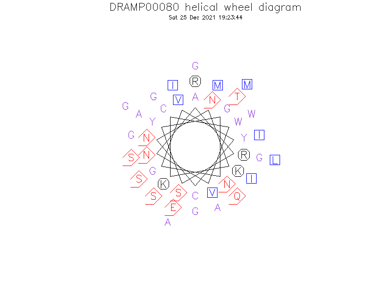 DRAMP00080 helical wheel diagram