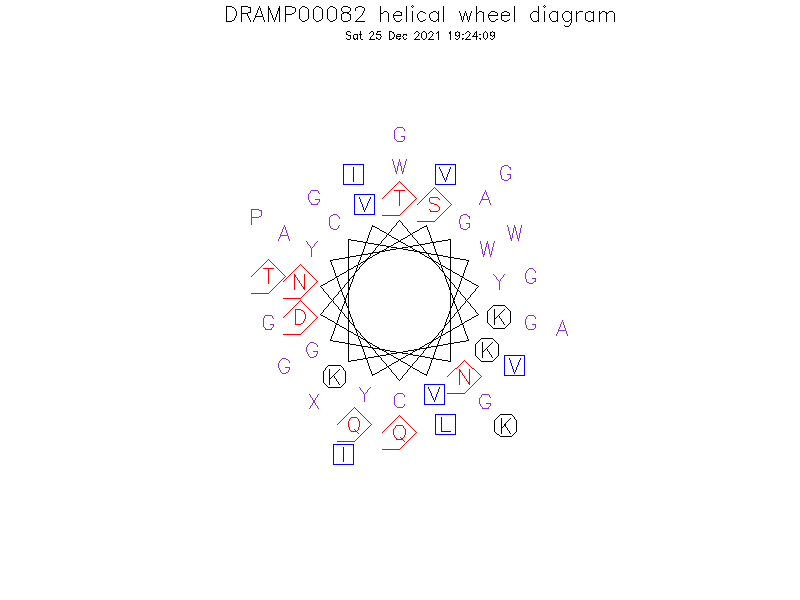 DRAMP00082 helical wheel diagram