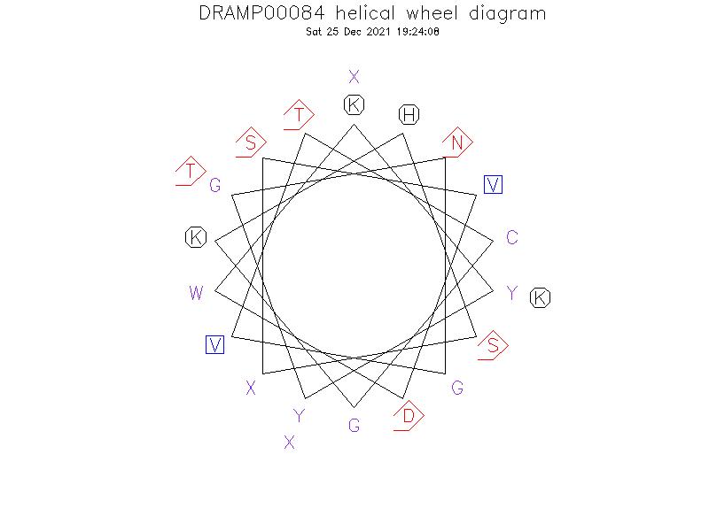 DRAMP00084 helical wheel diagram