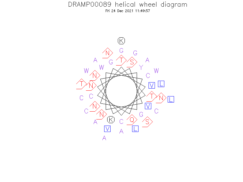 DRAMP00089 helical wheel diagram