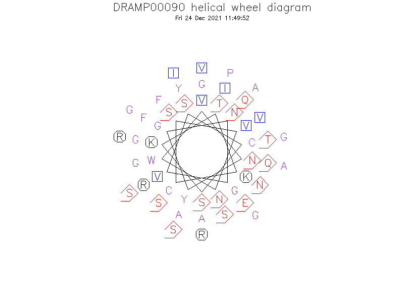 DRAMP00090 helical wheel diagram